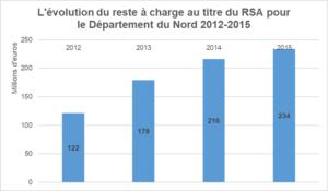 Graphique de l'évolution du RSA dans le Nord 2012 2015