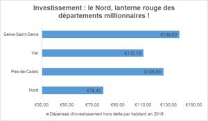 Graphiue de plusieurs département comapré en fonction de leurs dépenses en investissement