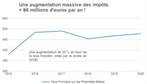 Graphique de l'évolutionde la taxe foncière sur la bati dans le département du nord de 2015 à 2020